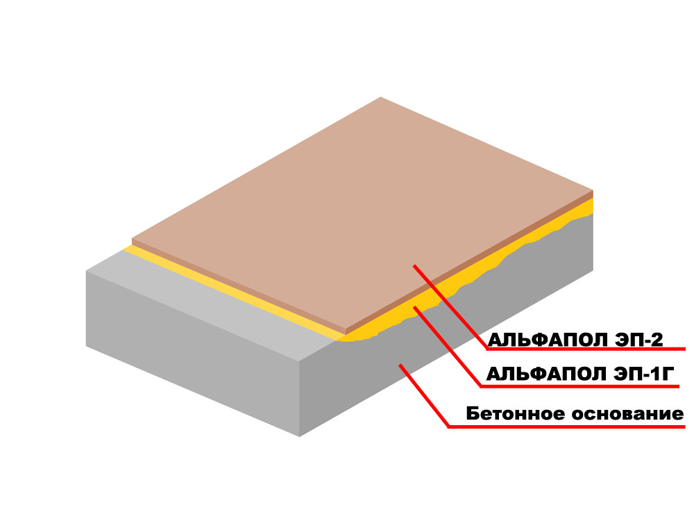 Повышение водостойкости, износостойкости, химической стойкости и декоративных свойств бетонного основания базовым полимерным составом АЛЬФАПОЛ ЭП-2