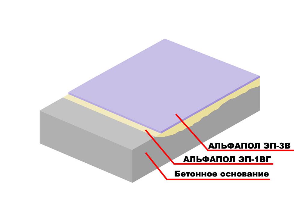 Тонкослойное окрасочное матовое водоэмульгированное паропроницаемое полимерное покрытие свежего бетонного основания (возрастом не менее 7 суток), подверженного средним нагрузкам, для придания водостойкости, химической стойкости и декоративности материалом АЛЬФАПОЛ ЭП-3В