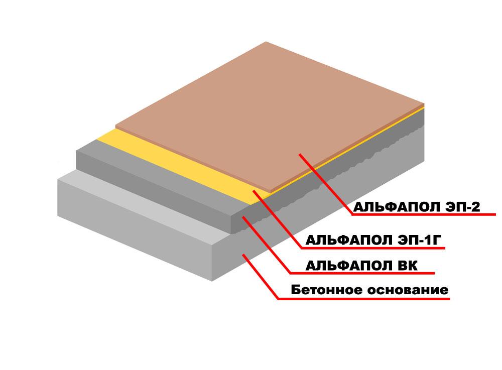 Повышение износостойкости, водостойкости, химической стойкости и декоративных свойств неровного бетонного основания, выровненного промышленным самовыравнивающимся материалом АЛЬФАПОЛ ВК с помощью базового полимерного состава АЛЬФАПОЛ ЭП-2