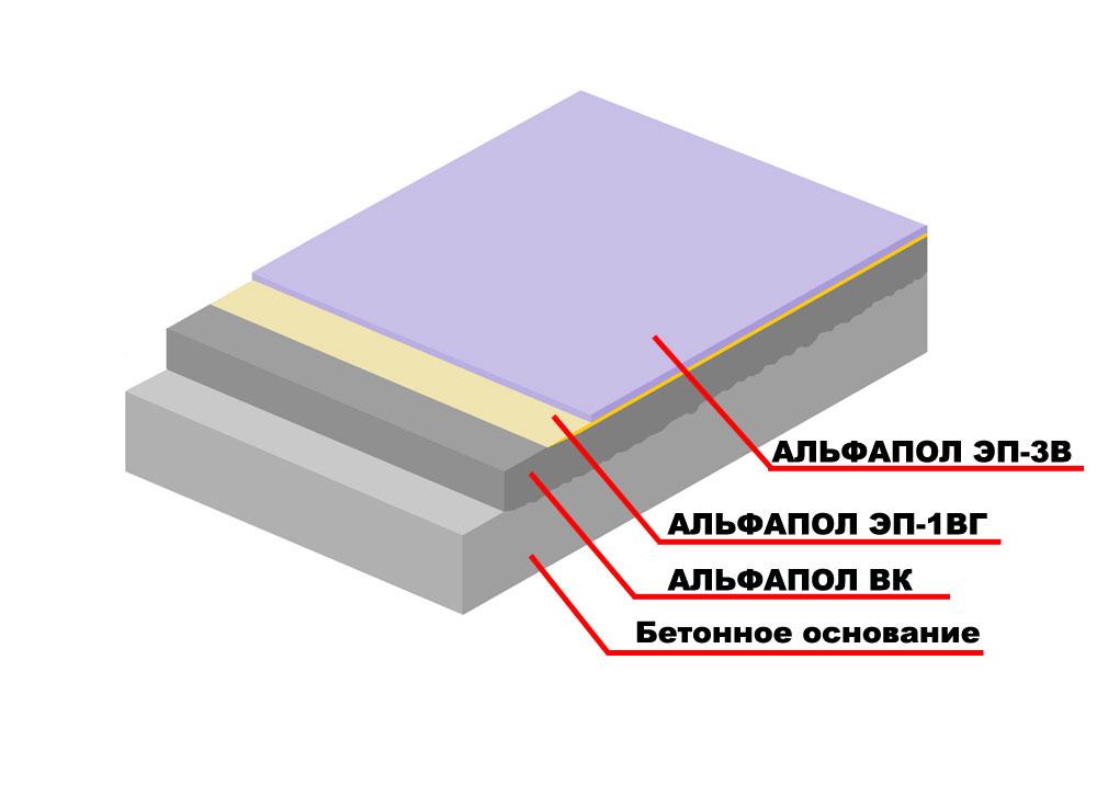 Повышение водостойкости, химической стойкости и декоративных свойств неровного бетонного основания, выровненного промышленным самовыравнивающимся материалом АЛЬФАПОЛ ВК (возрастом не менее 7 суток), подверженного средним нагрузкам, тонкослойным окрасочным матовым водоэмульгированным паропроницаемым полимерным покрытием АЛЬФАПОЛ ЭП-3В