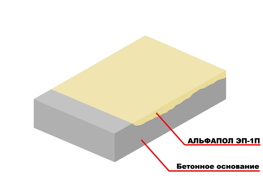 Обеспыливание и укрепление бетонного основания пропитыванием не колерованным полимерным составом АЛЬФАПОЛ ЭП-1П