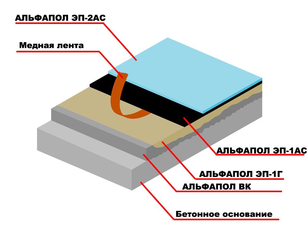 Придание антистатичных свойств, водостойкости, химической стойкости и декоративности неровному бетонному основанию, выровненному промышленным самонивелирующимся материалом АЛЬФАПОЛ ВК, подверженному средним нагрузкам, полимерным покрытием АЛЬФАПОЛ ЭП-2АС с токопроводящим грунтовочным слоем АЛЬФАПОЛ ЭП-1АС