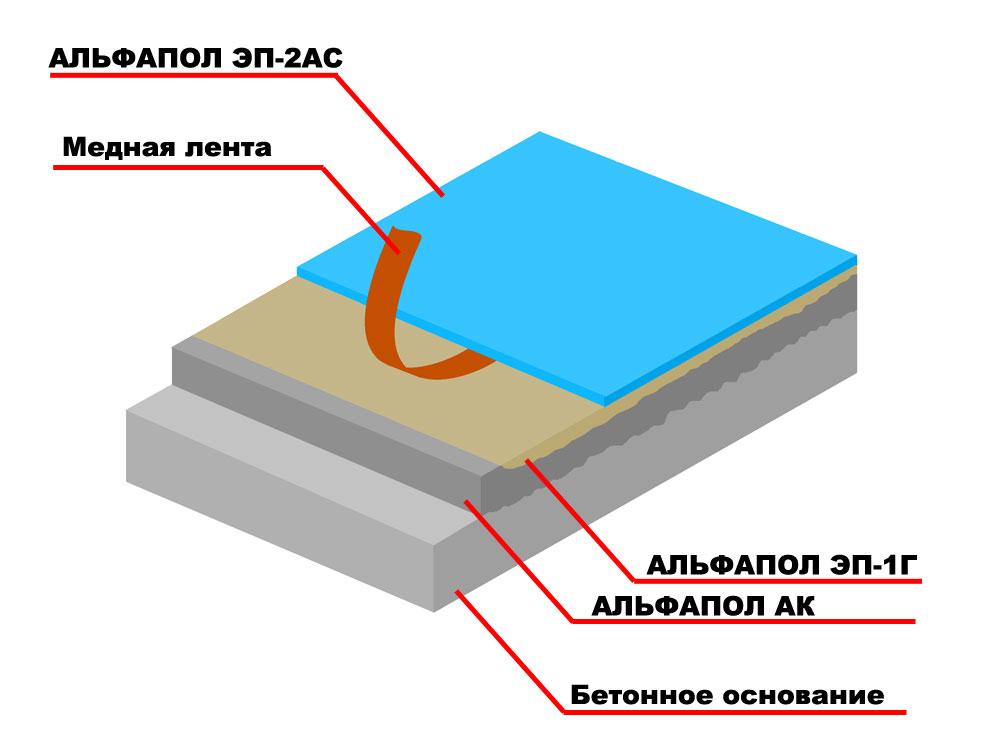 Придание антистатичных свойств, водостойкости, химической стойкости и декоративности неровному бетонному основанию, выровненному промышленным антистатическим магнезиальным самонивелирующимся материалом АЛЬФАПОЛ АК, подверженному средним нагрузкам, полимерным покрытием АЛЬФАПОЛ ЭП-2АС без токопроводящего грунтовочного слоя