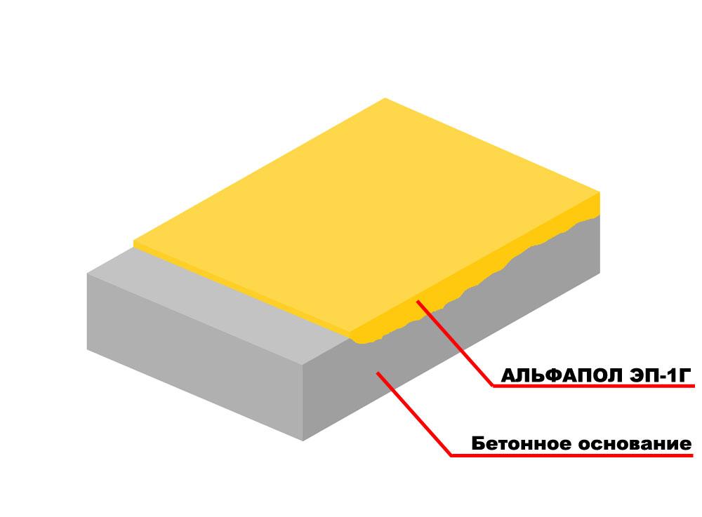 Повышение водостойкости, химической стойкости и декоративных свойств бетонного основания грунтовочным полимерным составом АЛЬФАПОЛ ЭП-1Г