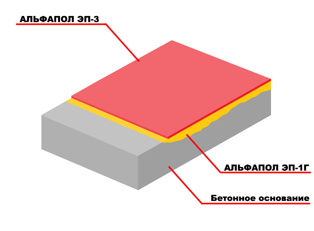 Тонкослойное окрасочное полимерное покрытие бетонного основания, подверженного средним нагрузкам, для придания водостойкости, химической стойкости и декоративности материалом АЛЬФАПОЛ ЭП-3