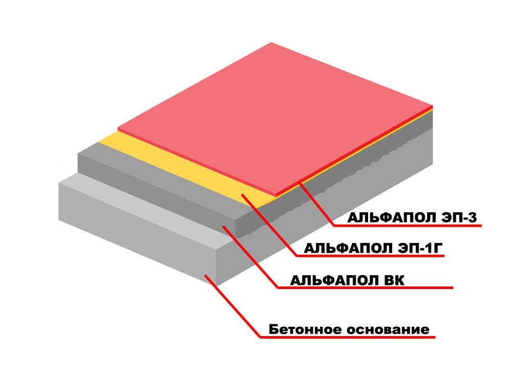 Повышение водостойкости, химической стойкости и декоративных свойств неровного бетонного основания, выровненного промышленным самовыравнивающимся материалом АЛЬФАПОЛ ВК, подверженного средним нагрузкам, тонкослойным окрасочным полимерным покрытием АЛЬФАПОЛ ЭП-3