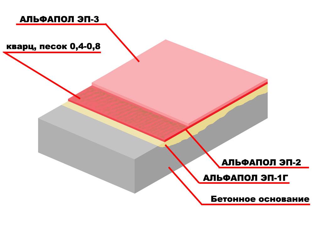Повышение износостойкости, противоскользящих свойств, водостойкости, химической стойкости и декоративных свойств бетонного основания, подверженного высоким нагрузкам, высоконаполненным полимерным покрытием с кварцевым песком толщиной более 2 мм АЛЬФАПОЛ ЭП-2 с запечатывающим окрасочным слоем АЛЬФАПОЛ ЭП-3