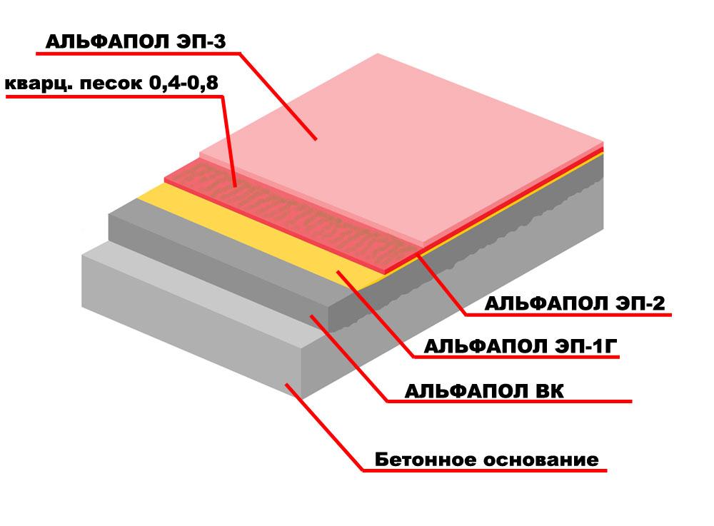 Повышение износостойкости, противоскользящих свойств, водостойкости, химической стойкости и декоративных свойств неровного бетонного основания, выровненного промышленным самовыравнивающимся материалом АЛЬФАПОЛ ВК, подверженного высоким нагрузкам, высоконаполненным полимерным покрытием с кварцевым песком толщиной более 2мм АЛЬФАПОЛ ЭП-2 с запечатывающим окрасочным слоем АЛЬФАПОЛ ЭП-3