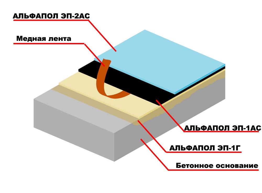 Придание антистатичных свойств, водостойкости, химической стойкости и декоративности бетонному основанию, подверженному средним нагрузкам, полимерным покрытием АЛЬФАПОЛ ЭП-2АС