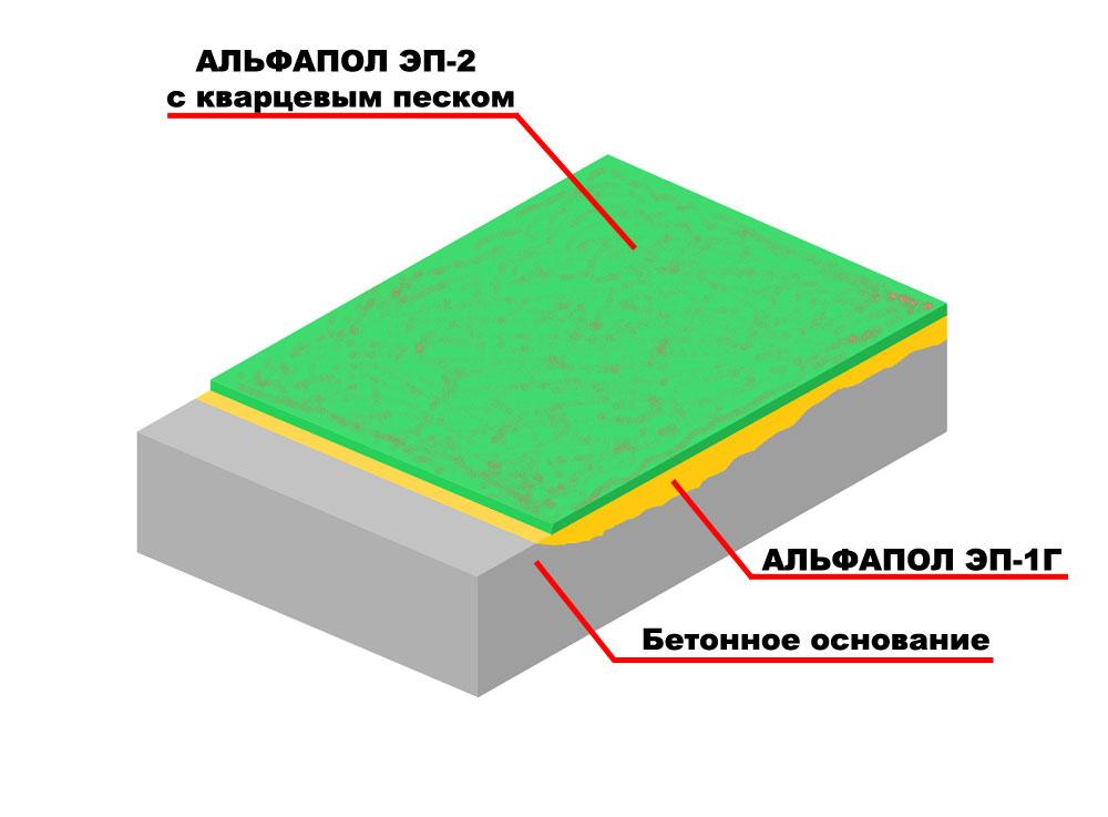 Повышение износостойкости, водостойкости, химической стойкости и декоративных свойств бетонного основания, подверженного высоким нагрузкам, высоконаполненным полимерным покрытием с кварцевым песком толщиной более 2 мм АЛЬФАПОЛ ЭП-2